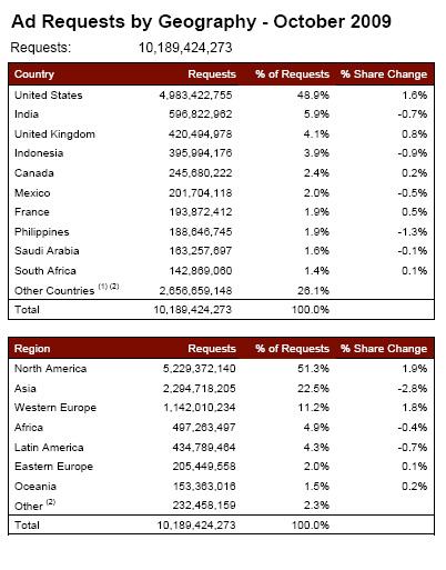 Source: AdMob October Mobile Metrics Report