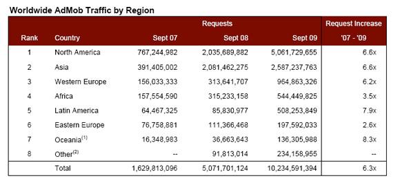 Source: AdMob September Mobile Metrics Report