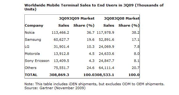 mobile_phone_sales_q3_2009