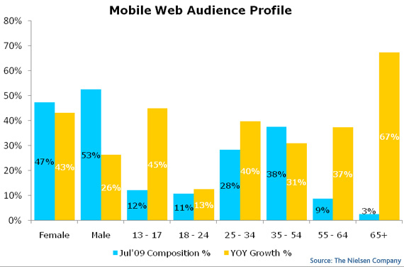 mobile_web_audience