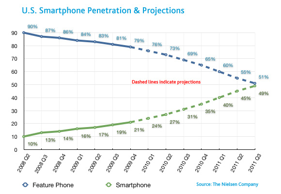 smartphones as a proportion of overall device sales has increased to 29%