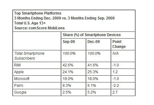 Source: ComScore Mobilens Report