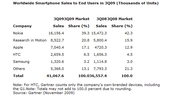 smartphone_sales_q3_2009