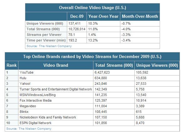 US_online_video_viewing_dec