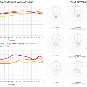 Comparison Charts for Yagi Antennas.png