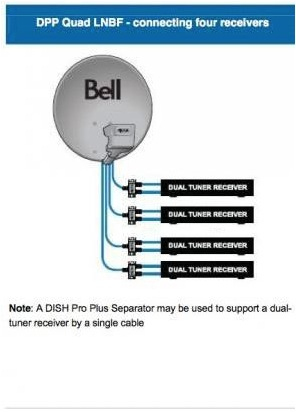 How to activate an additional bell satellite tv receiver