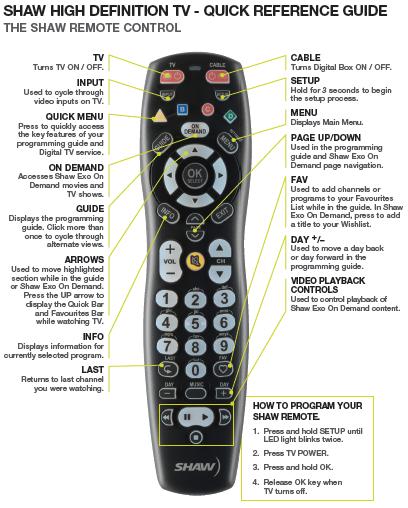 Cogeco Digital Receiver Manual